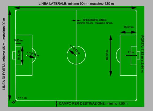 Dimensioni del campo di calcio - Dimensioni porta ...